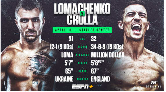 Lomachenko fights Crolla in LA.