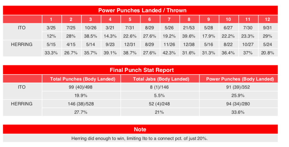 CompuBox stats tell the tale, helping show why Herring won the UD12.