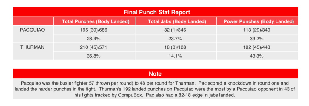 Manny Pacquiao threw more punches than Thurman on July 20, 2019.