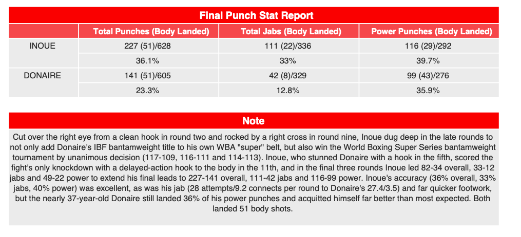 CompuBox offered some stats to help comprehend the story of the Inoue vs. Donaire fight.