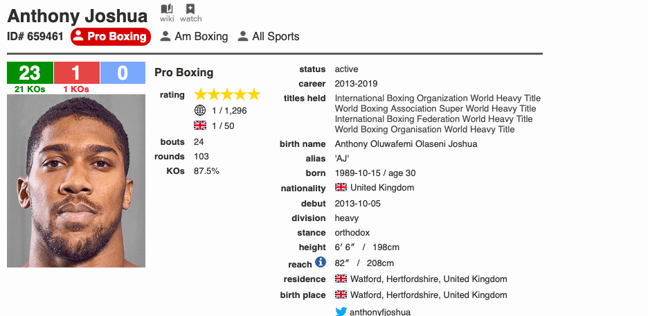 Who will be the next challenger for Joshua, after he silenced many doubters by beating the hefty Ruiz?