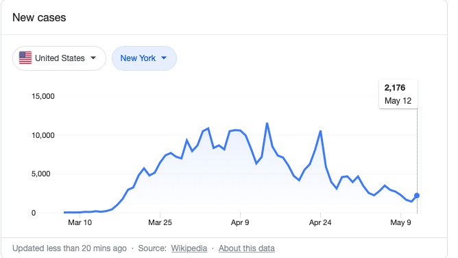 The number of new coronavirus cases is trending downward in New York, as of May 12.