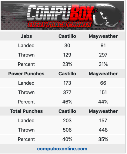Does Floyd Mayweather deserve to be 49-1? Watch Mayweather-Castillo I and decide for yourself.