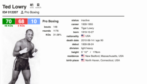 Ted Lowry lost 68 times, but for stopped just three times. THAT man had a chin.