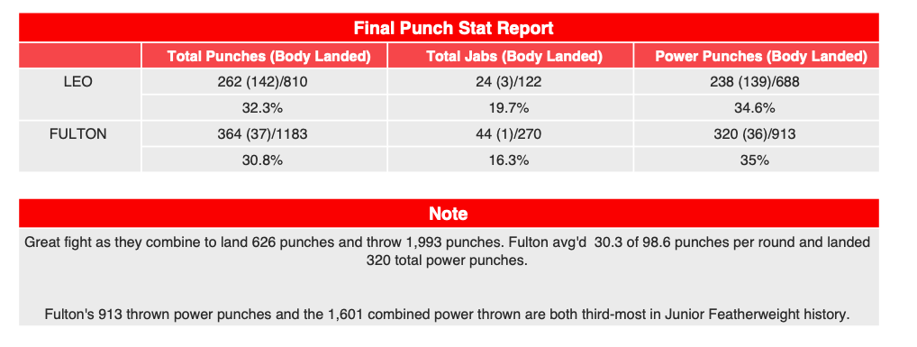 CompuBox stats showed Stephen Fulton worked his ass off against Leo.